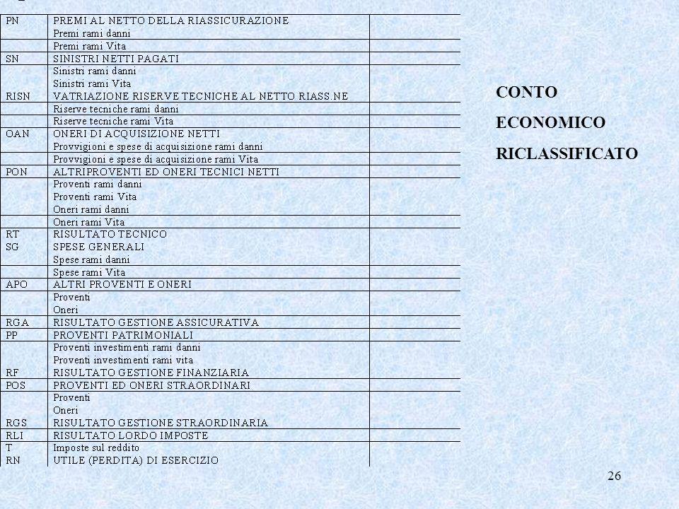 26 CONTO ECONOMICO RICLASSIFICATO