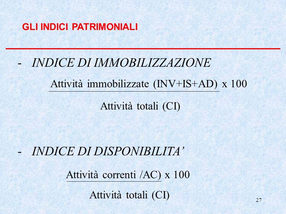27 GLI INDICI PATRIMONIALI -INDICE DI IMMOBILIZZAZIONE Attività immobilizzate (INV+IS+AD) x 100 Attività totali (CI) -INDICE DI DISPONIBILITA Attività