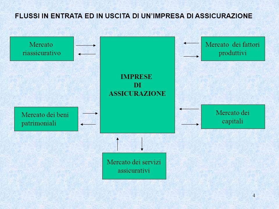 4 Mercato riassicurativo IMPRESE DI ASSICURAZIONE Mercato dei servizi assicurativi Mercato dei capitali Mercato dei fattori produttivi FLUSSI IN ENTRA