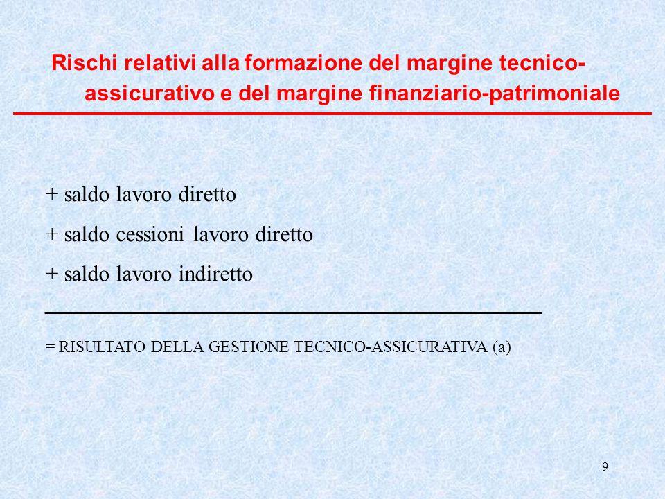 9 Rischi relativi alla formazione del margine tecnico- assicurativo e del margine finanziario-patrimoniale + saldo lavoro diretto + saldo cessioni lav