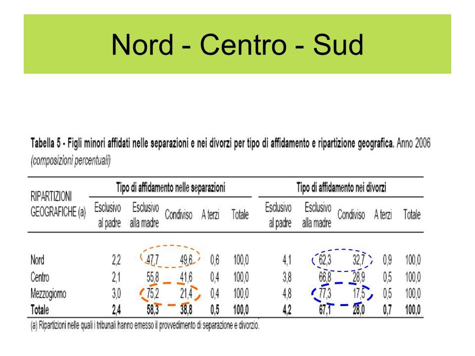 Nord - Centro - Sud