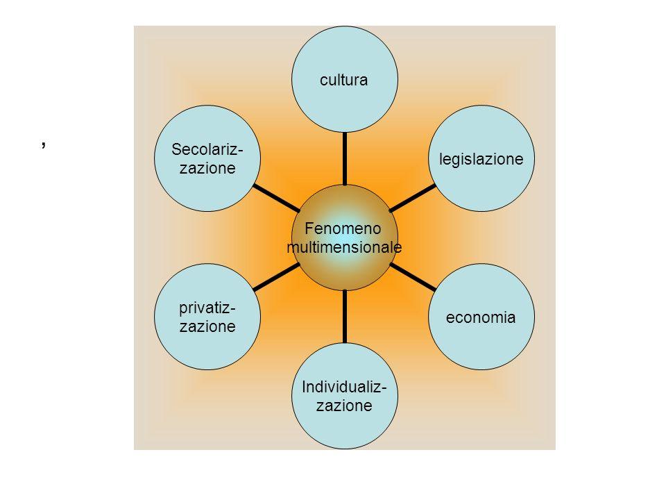 , Fenomeno multimensionale culturalegislazioneeconomia Individualiz- zazione privatiz- zazione Secolariz- zazione