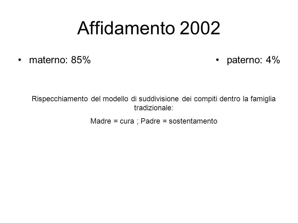 Affidamento 2002 materno: 85%paterno: 4% Rispecchiamento del modello di suddivisione dei compiti dentro la famiglia tradizionale: Madre = cura ; Padre = sostentamento