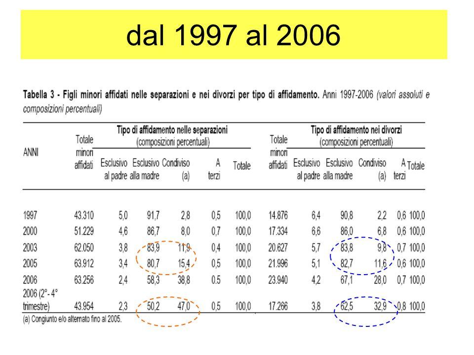 dal 1997 al 2006