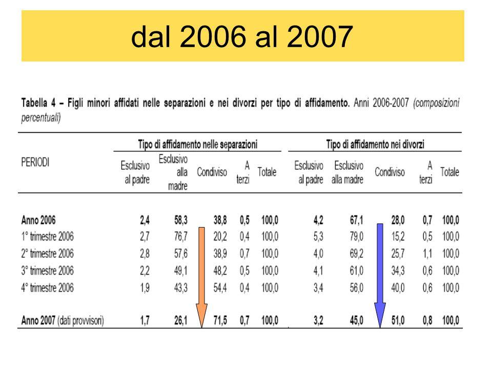 dal 2006 al 2007