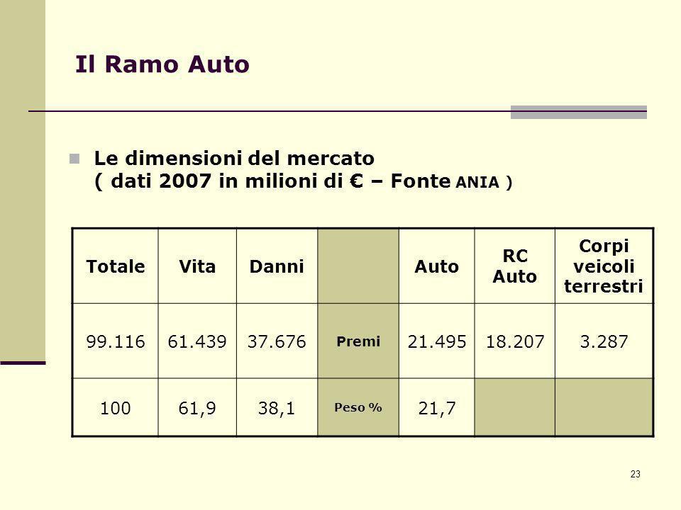 23 Il Ramo Auto Le dimensioni del mercato ( dati 2007 in milioni di – Fonte ANIA ) TotaleVitaDanniAuto RC Auto Corpi veicoli terrestri 99.11661.43937.