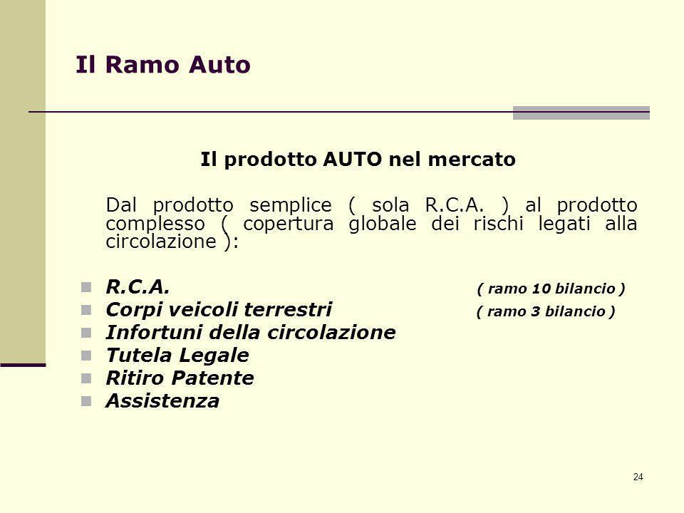 24 Il Ramo Auto Il prodotto AUTO nel mercato Dal prodotto semplice ( sola R.C.A. ) al prodotto complesso ( copertura globale dei rischi legati alla ci