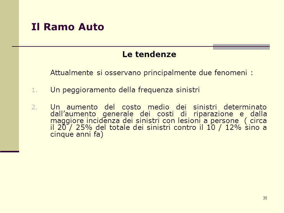 35 Il Ramo Auto Le tendenze Attualmente si osservano principalmente due fenomeni : 1. Un peggioramento della frequenza sinistri 2. Un aumento del cost