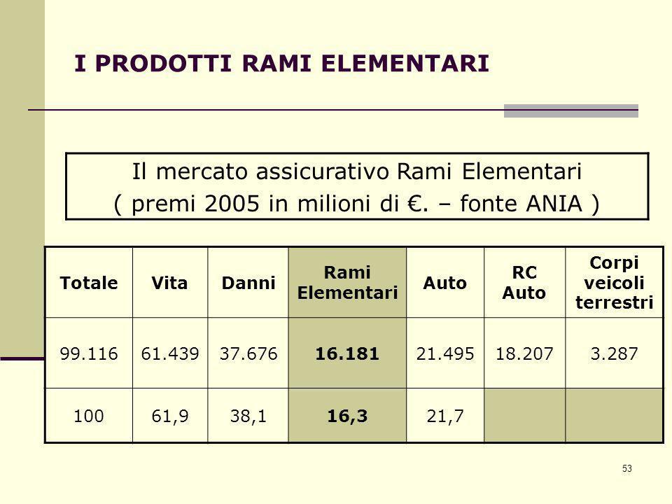 53 I PRODOTTI RAMI ELEMENTARI TotaleVitaDanni Rami Elementari Auto RC Auto Corpi veicoli terrestri 99.11661.43937.67616.18121.49518.2073.287 10061,938