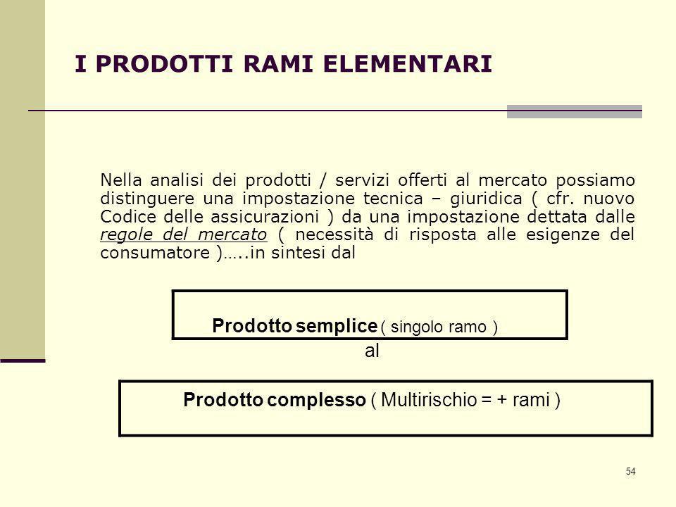 54 I PRODOTTI RAMI ELEMENTARI Nella analisi dei prodotti / servizi offerti al mercato possiamo distinguere una impostazione tecnica – giuridica ( cfr.