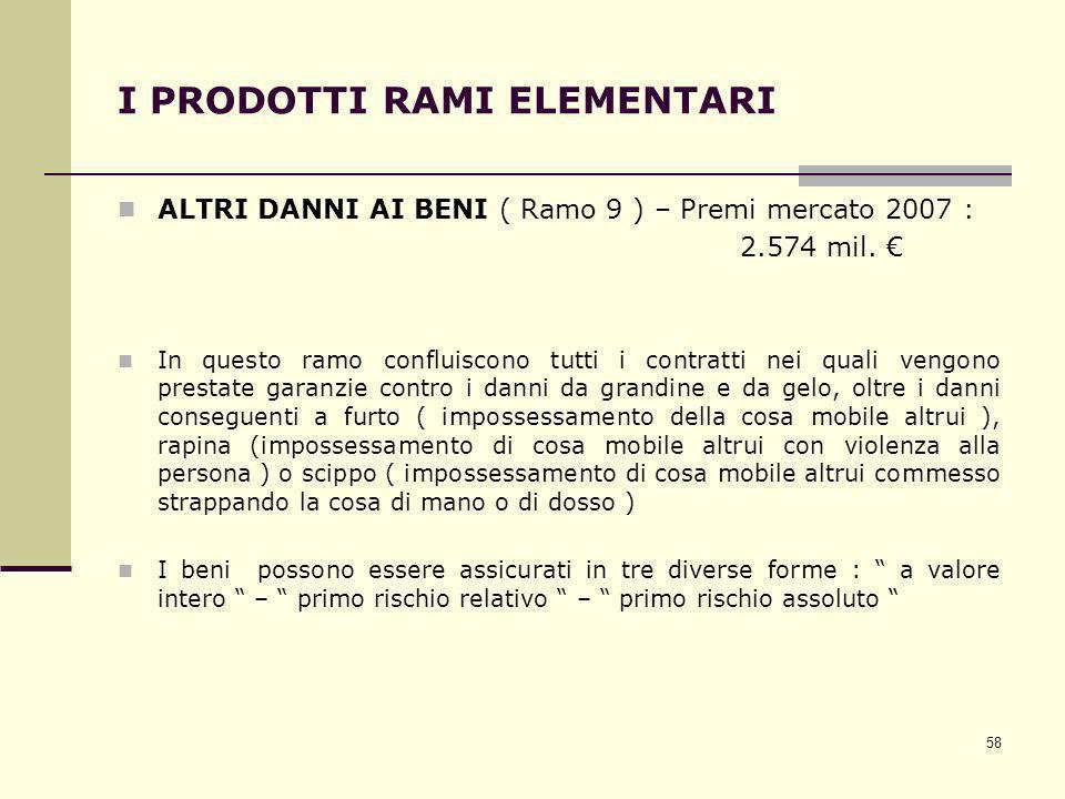 58 I PRODOTTI RAMI ELEMENTARI ALTRI DANNI AI BENI ( Ramo 9 ) – Premi mercato 2007 : 2.574 mil. In questo ramo confluiscono tutti i contratti nei quali