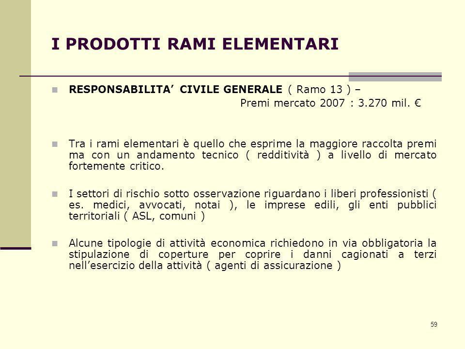 59 I PRODOTTI RAMI ELEMENTARI RESPONSABILITA CIVILE GENERALE ( Ramo 13 ) – Premi mercato 2007 : 3.270 mil. Tra i rami elementari è quello che esprime