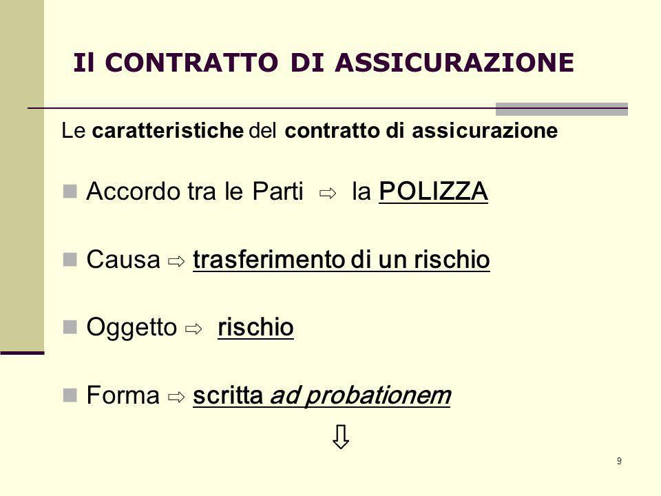 9 Le caratteristiche del contratto di assicurazione Accordo tra le Parti la POLIZZA Causa trasferimento di un rischio Oggetto rischio Forma scritta ad