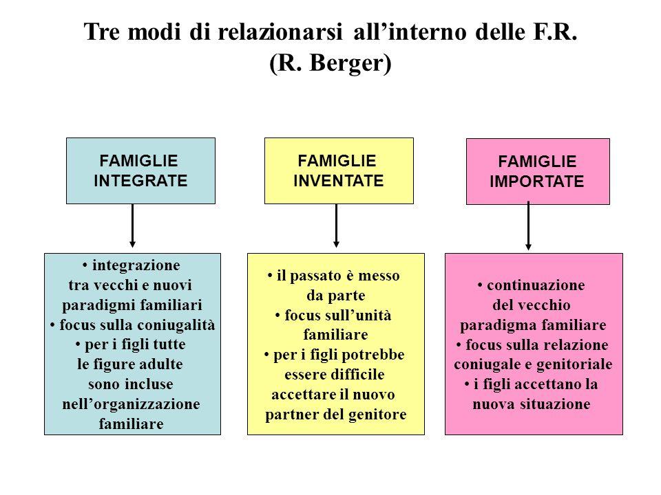 Tre modi di relazionarsi allinterno delle F.R. (R. Berger) FAMIGLIE INTEGRATE FAMIGLIE INVENTATE FAMIGLIE IMPORTATE integrazione tra vecchi e nuovi pa