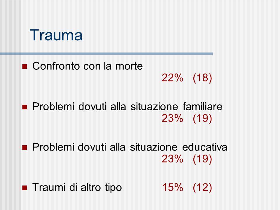 Trauma Confronto con la morte 22% (18) Problemi dovuti alla situazione familiare 23% (19) Problemidovuti alla situazione educativa 23% (19) Traumi di
