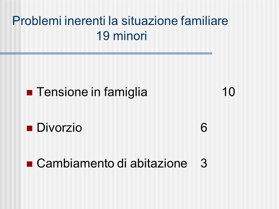 Problemi inerenti la situazione familiare 19 minori Tensione in famiglia10 Divorzio 6 Cambiamento di abitazione 3