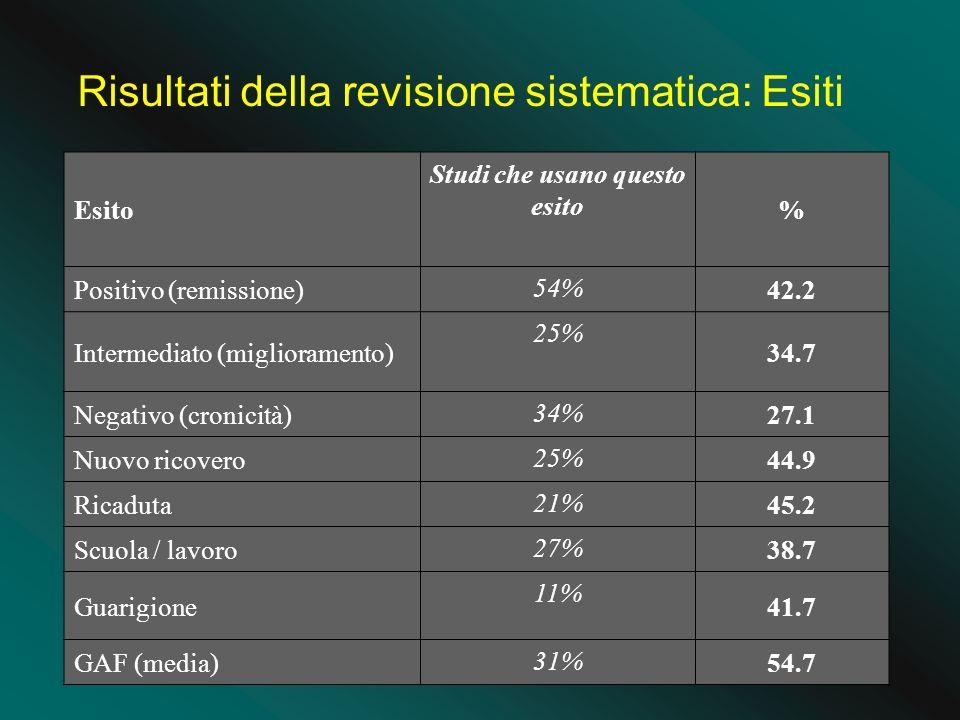 Esito Studi che usano questo esito % Positivo (remissione) 54% 42.2 Intermediato (miglioramento) 25% 34.7 Negativo (cronicità) 34% 27.1 Nuovo ricovero