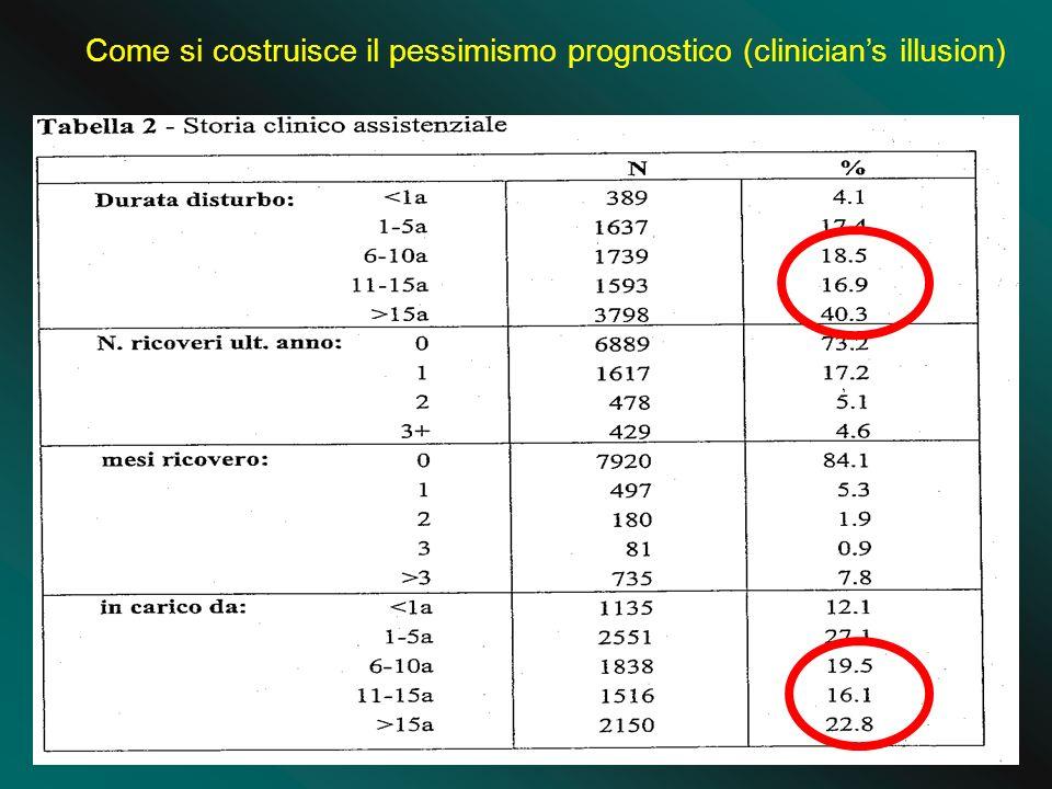 Come si costruisce il pessimismo prognostico (clinicians illusion)