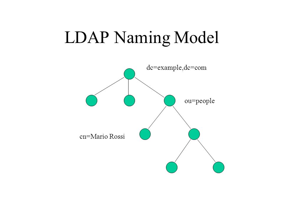 LDAP Naming Model dc=example,dc=com ou=people cn=Mario Rossi