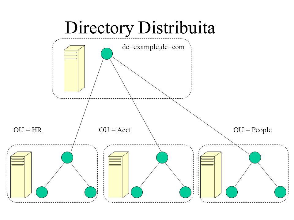 dc=example,dc=com OU = People Directory Distribuita OU = AcctOU = HR