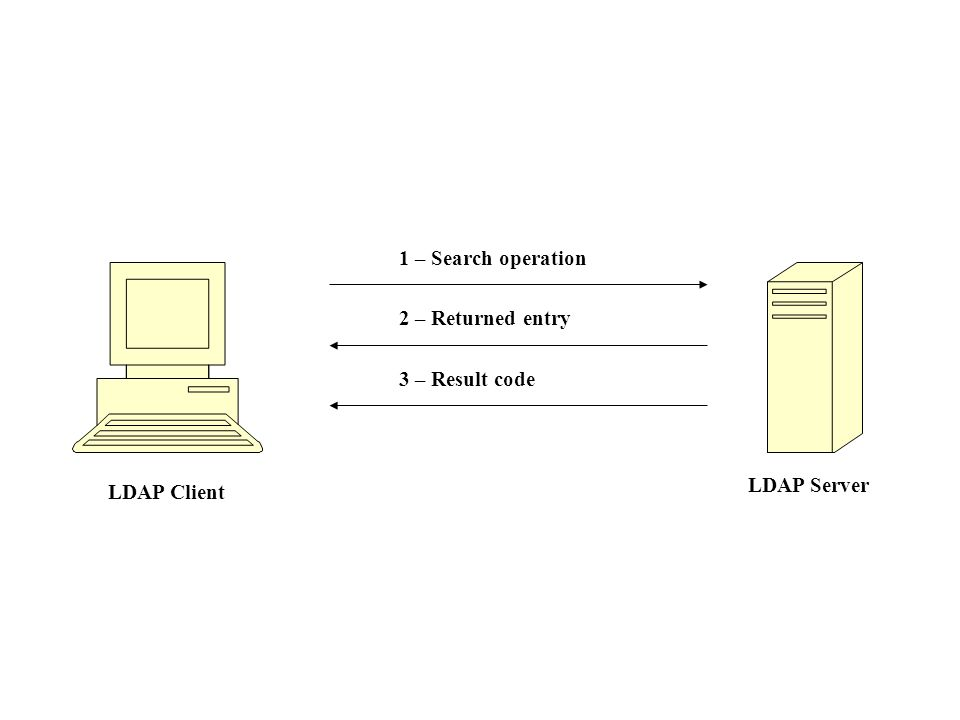 LDAP Client LDAP Server 1 – Search operation 2 – Returned entry 3 – Result code