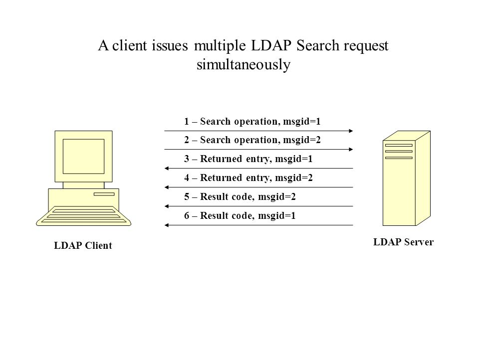 LDAP Client LDAP Server 1 – Search operation, msgid=1 3 – Returned entry, msgid=1 5 – Result code, msgid=2 2 – Search operation, msgid=2 4 – Returned entry, msgid=2 6 – Result code, msgid=1 A client issues multiple LDAP Search request simultaneously