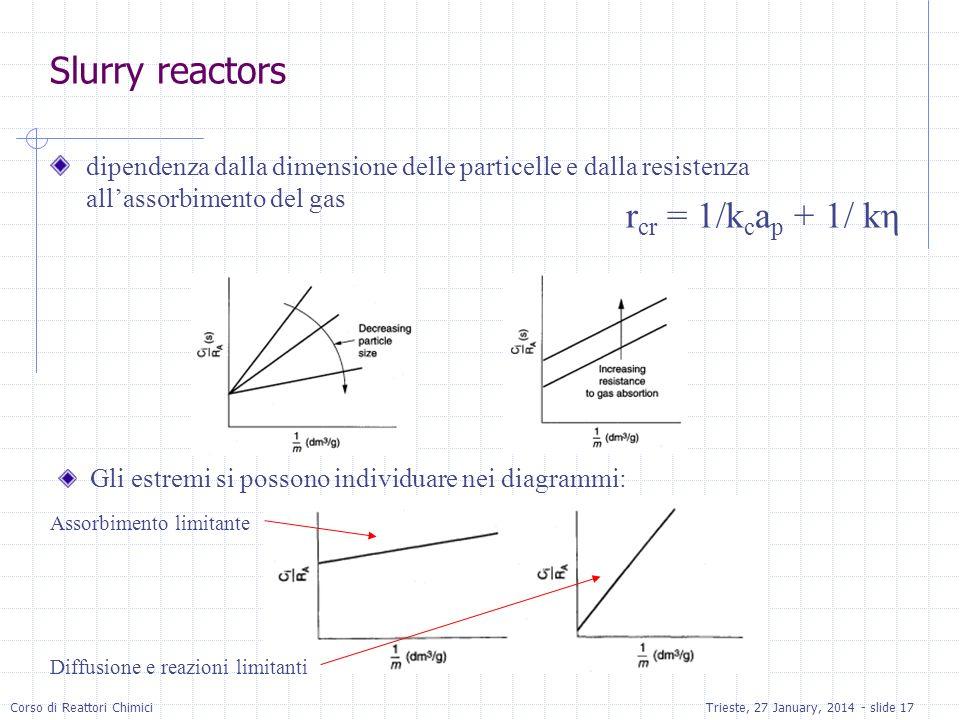 Corso di Reattori ChimiciTrieste, 27 January, 2014 - slide 17 Slurry reactors dipendenza dalla dimensione delle particelle e dalla resistenza allassorbimento del gas Gli estremi si possono individuare nei diagrammi: Assorbimento limitante Diffusione e reazioni limitanti r cr = 1/k c a p + 1/ kη