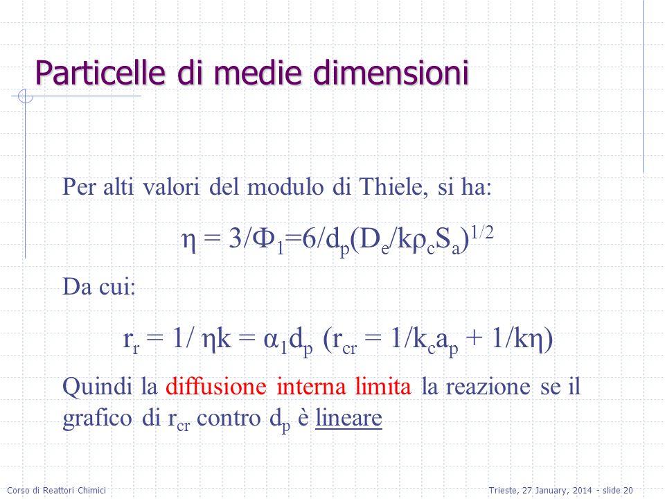 Corso di Reattori ChimiciTrieste, 27 January, 2014 - slide 20 Particelle di medie dimensioni Per alti valori del modulo di Thiele, si ha: η = 3/Ф 1 =6/d p (D e /kρ c S a ) 1/2 Da cui: r r = 1/ ηk = α 1 d p (r cr = 1/k c a p + 1/kη) Quindi la diffusione interna limita la reazione se il grafico di r cr contro d p è lineare