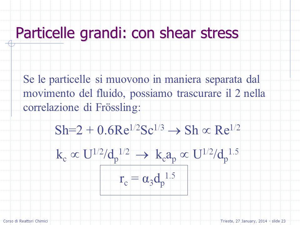 Corso di Reattori ChimiciTrieste, 27 January, 2014 - slide 23 Particelle grandi: con shear stress Se le particelle si muovono in maniera separata dal movimento del fluido, possiamo trascurare il 2 nella correlazione di Frössling: Sh=2 + 0.6Re 1/2 Sc 1/3 Sh Re 1/2 k c U 1/2 /d p 1/2 k c a p U 1/2 /d p 1.5 r c = α 3 d p 1.5