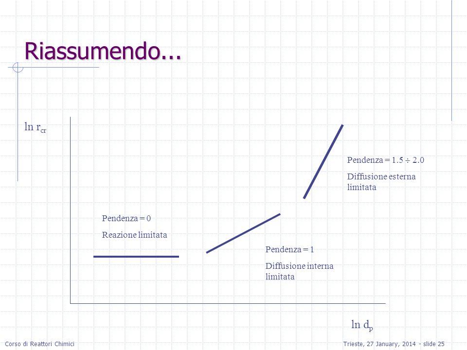 Corso di Reattori ChimiciTrieste, 27 January, 2014 - slide 25 Riassumendo...