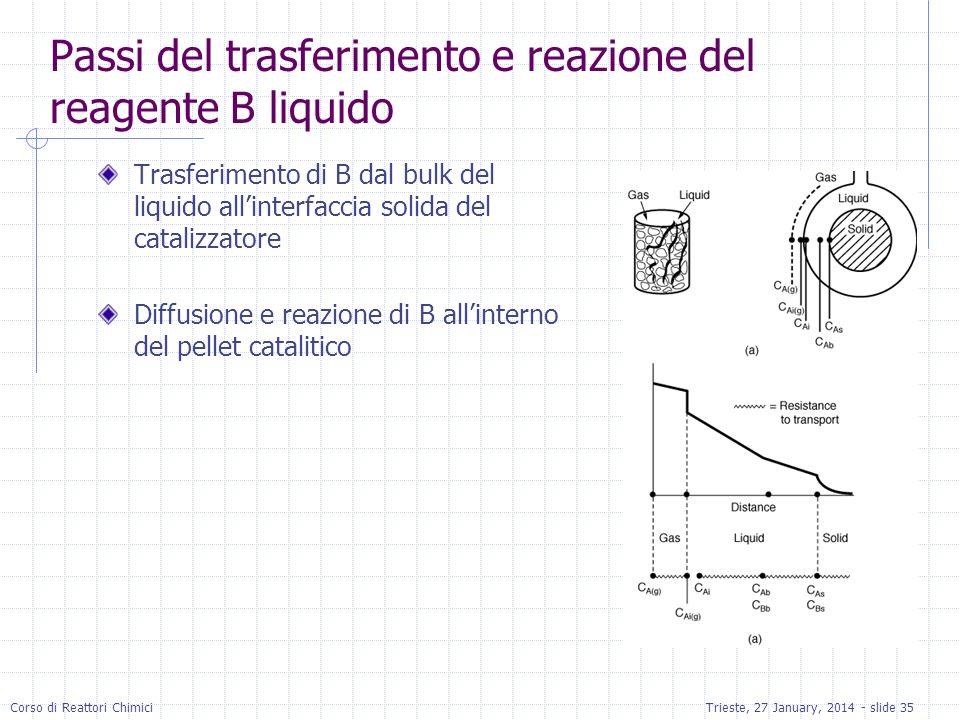 Corso di Reattori ChimiciTrieste, 27 January, 2014 - slide 35 Passi del trasferimento e reazione del reagente B liquido Trasferimento di B dal bulk del liquido allinterfaccia solida del catalizzatore Diffusione e reazione di B allinterno del pellet catalitico