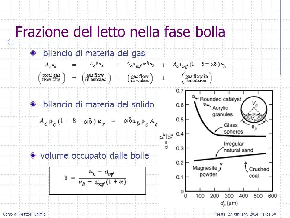Corso di Reattori ChimiciTrieste, 27 January, 2014 - slide 50 Frazione del letto nella fase bolla bilancio di materia del gas bilancio di materia del solido volume occupato dalle bolle