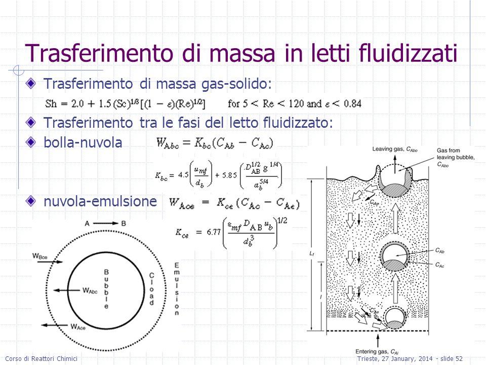 Corso di Reattori ChimiciTrieste, 27 January, 2014 - slide 52 Trasferimento di massa in letti fluidizzati Trasferimento di massa gas-solido: Trasferimento tra le fasi del letto fluidizzato: bolla-nuvola nuvola-emulsione