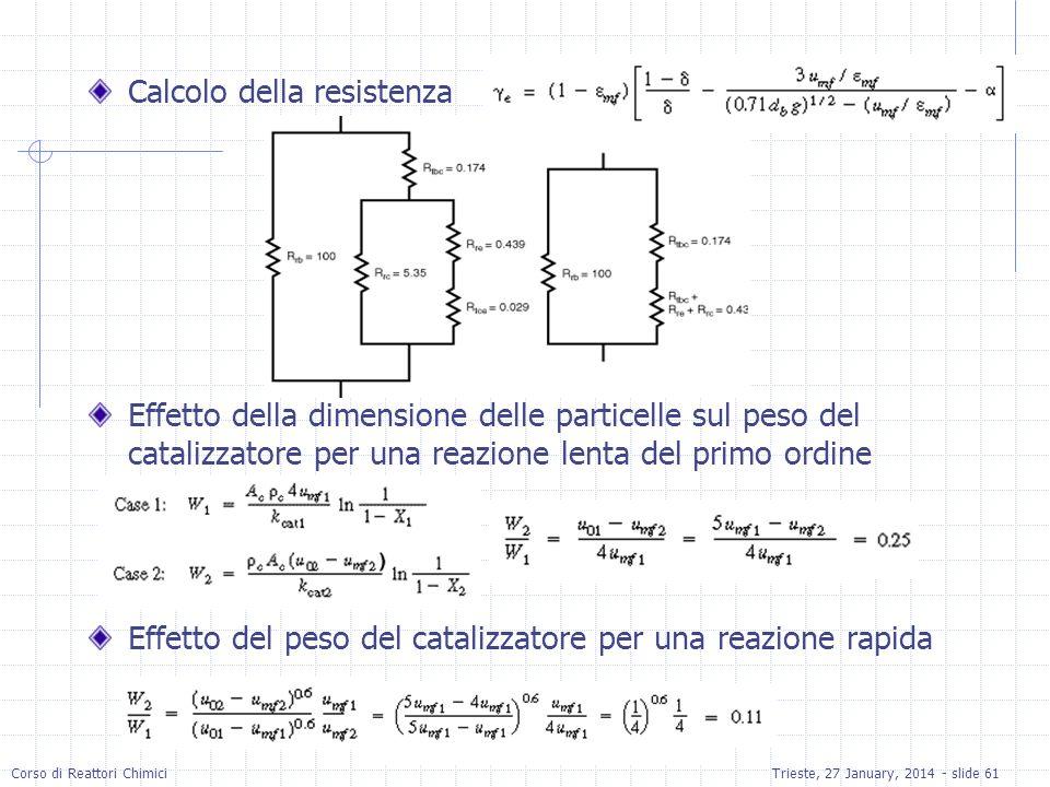 Corso di Reattori ChimiciTrieste, 27 January, 2014 - slide 61 Calcolo della resistenza Effetto della dimensione delle particelle sul peso del catalizzatore per una reazione lenta del primo ordine Effetto del peso del catalizzatore per una reazione rapida