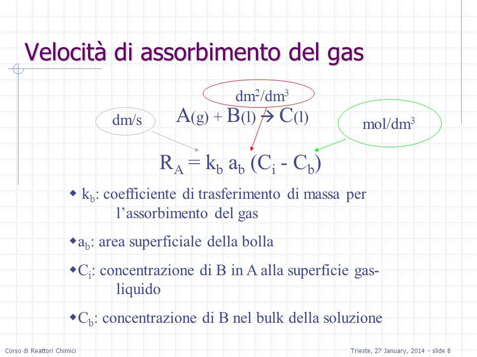 Corso di Reattori ChimiciTrieste, 27 January, 2014 - slide 8 Velocità di assorbimento del gas A (g) + B (l) C (l) R A = k b a b (C i - C b ) k b : coefficiente di trasferimento di massa per lassorbimento del gas a b : area superficiale della bolla C i : concentrazione di B in A alla superficie gas- liquido C b : concentrazione di B nel bulk della soluzione dm/s dm 2 /dm 3 mol/dm 3