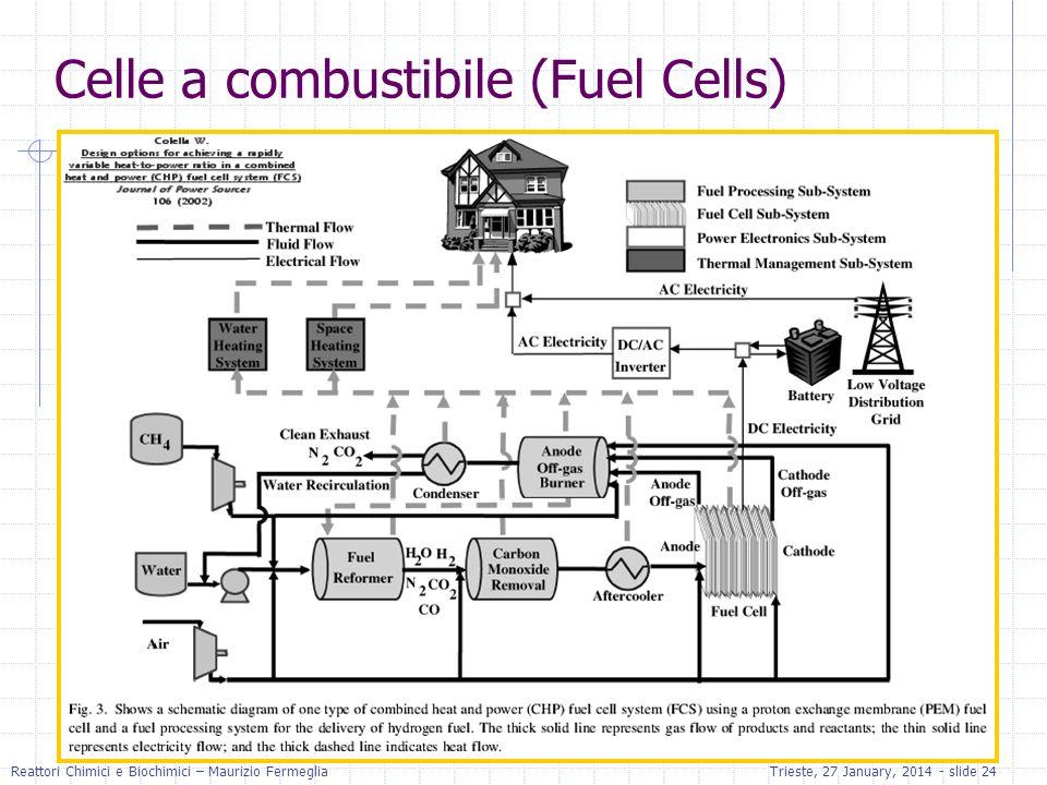 Reattori Chimici e Biochimici – Maurizio FermegliaTrieste, 27 January, 2014 - slide 24 Celle a combustibile (Fuel Cells)