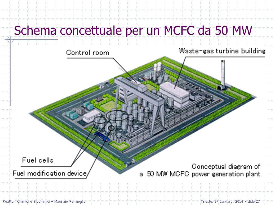 Reattori Chimici e Biochimici – Maurizio FermegliaTrieste, 27 January, 2014 - slide 27 Schema concettuale per un MCFC da 50 MW