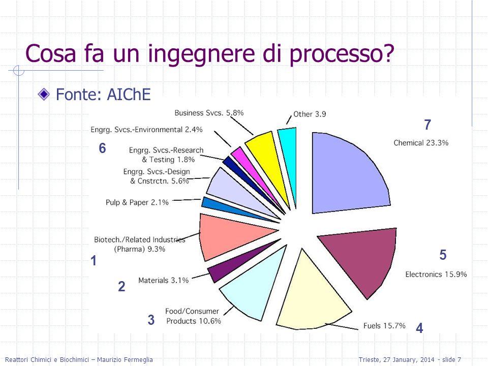 Reattori Chimici e Biochimici – Maurizio FermegliaTrieste, 27 January, 2014 - slide 7 1 3 4 7 5 2 6 Cosa fa un ingegnere di processo? Fonte: AIChE
