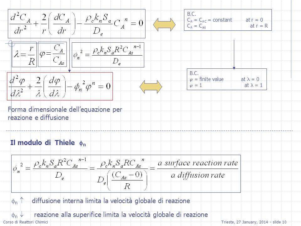 Corso di Reattori ChimiciTrieste, 27 January, 2014 - slide 10 B.C. C A = C AC = constant at r = 0 C A = C as at r = R B.C. = finite value at = 0 = 1 a