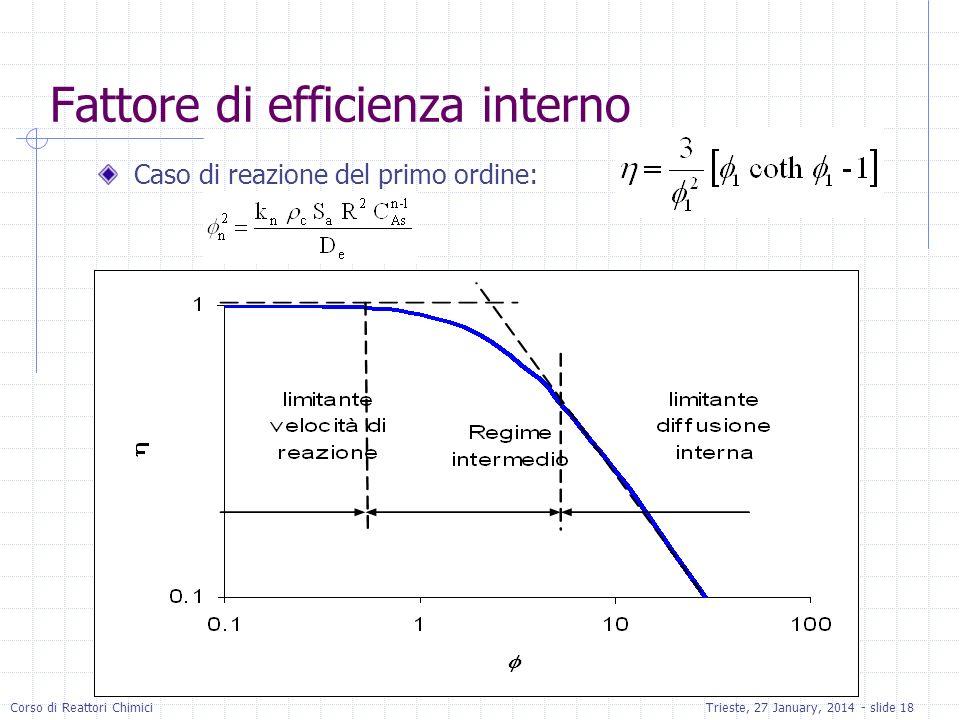 Corso di Reattori ChimiciTrieste, 27 January, 2014 - slide 18 Fattore di efficienza interno Caso di reazione del primo ordine: