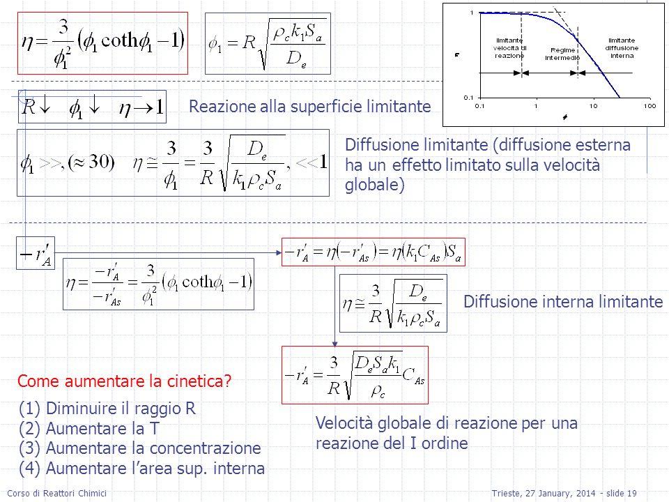 Corso di Reattori ChimiciTrieste, 27 January, 2014 - slide 19 Reazione alla superficie limitante Diffusione limitante (diffusione esterna ha un effett