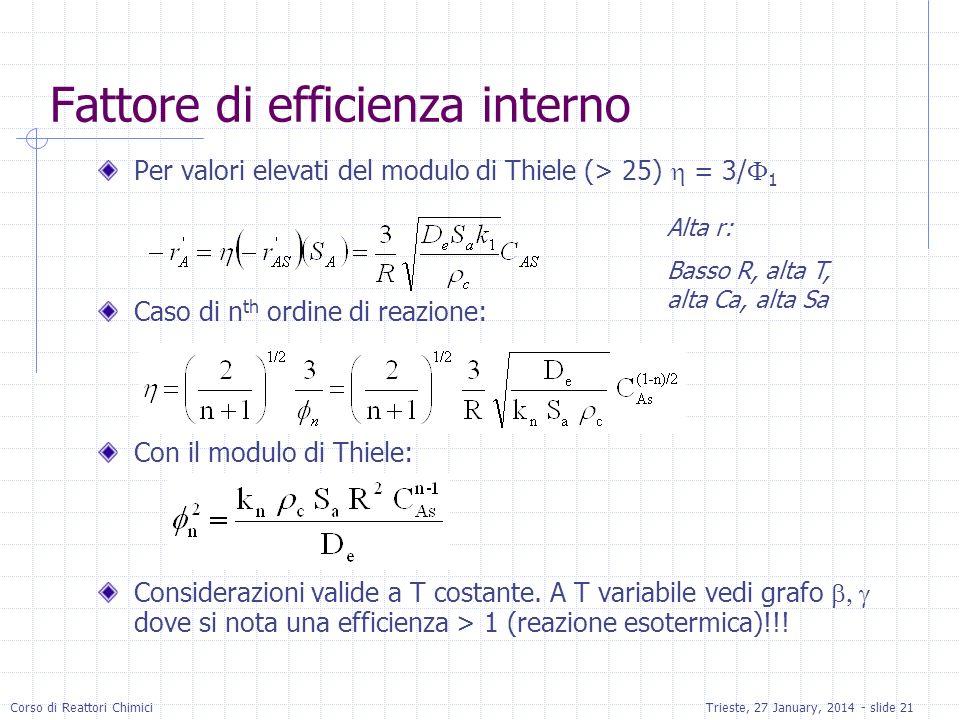 Corso di Reattori ChimiciTrieste, 27 January, 2014 - slide 21 Fattore di efficienza interno Per valori elevati del modulo di Thiele (> 25) = 3/ 1 Caso