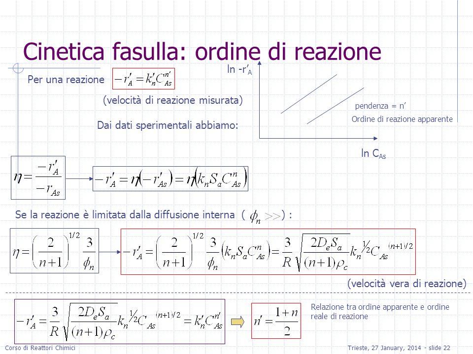 Corso di Reattori ChimiciTrieste, 27 January, 2014 - slide 22 Per una reazione ln C As ln -r A pendenza = n Ordine di reazione apparente Se la reazion