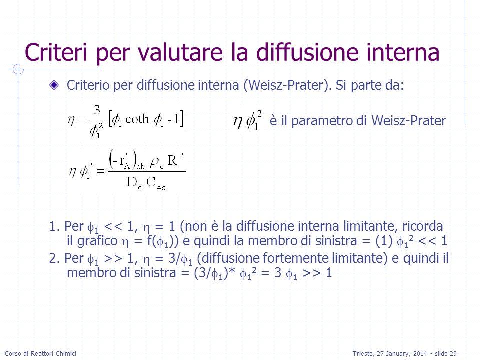 Corso di Reattori ChimiciTrieste, 27 January, 2014 - slide 29 Criteri per valutare la diffusione interna Criterio per diffusione interna (Weisz-Prater