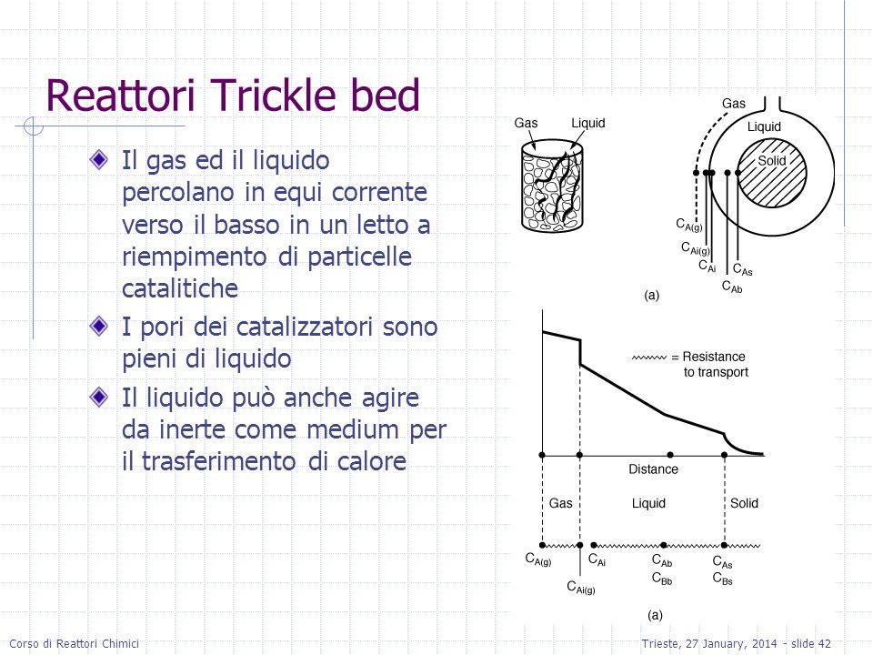 Corso di Reattori ChimiciTrieste, 27 January, 2014 - slide 42 Reattori Trickle bed Il gas ed il liquido percolano in equi corrente verso il basso in u