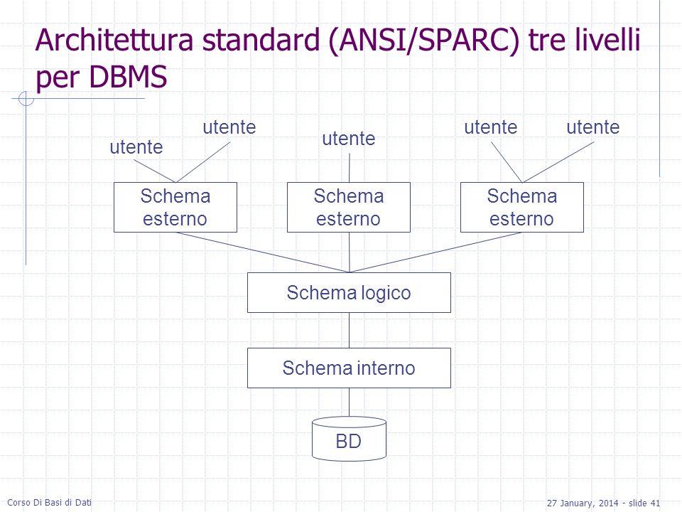 27 January, 2014 - slide 41 Corso Di Basi di Dati Architettura standard (ANSI/SPARC) tre livelli per DBMS BD Schema logico Schema esterno Schema interno Schema esterno Schema esterno utente