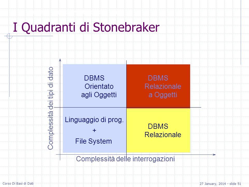 27 January, 2014 - slide 51 Corso Di Basi di Dati I Quadranti di Stonebraker Modelli a Oggetti >> Un po di storia Complessità delle interrogazioni Complessità dei tipi di dato DBMS Relazionale a Oggetti Linguaggio di prog.
