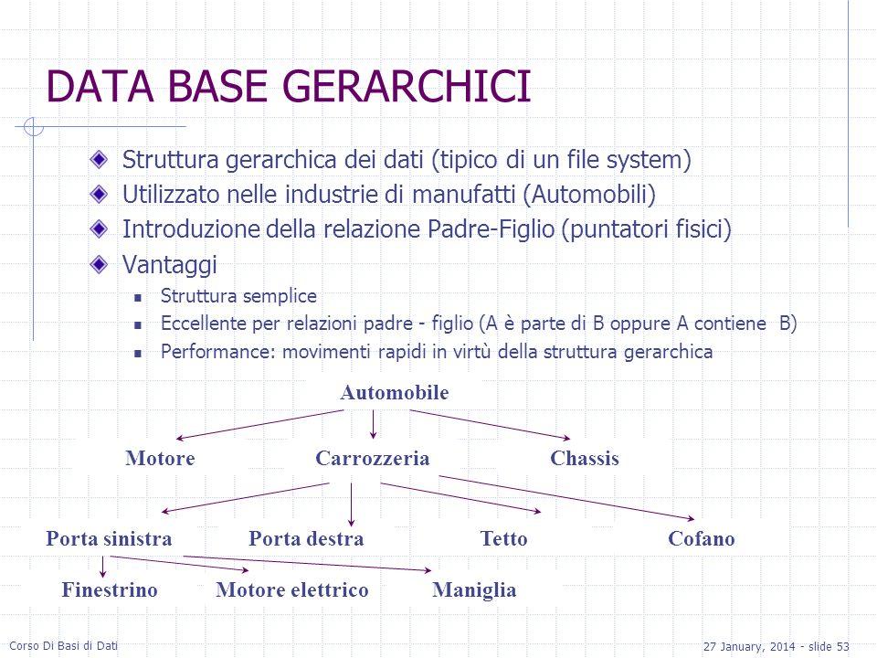 27 January, 2014 - slide 53 Corso Di Basi di Dati DATA BASE GERARCHICI Struttura gerarchica dei dati (tipico di un file system) Utilizzato nelle indus