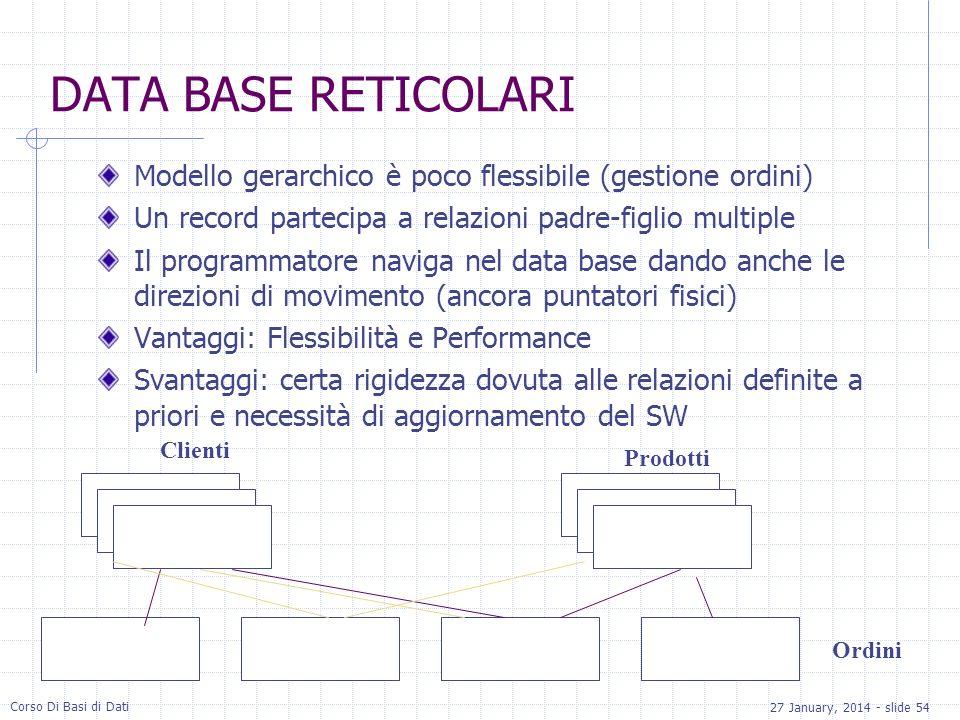 27 January, 2014 - slide 54 Corso Di Basi di Dati DATA BASE RETICOLARI Modello gerarchico è poco flessibile (gestione ordini) Un record partecipa a re