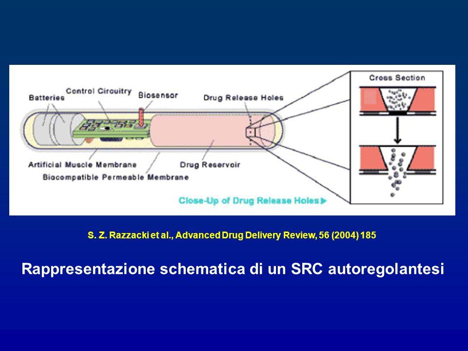 Rappresentazione schematica di un SRC autoregolantesi S. Z. Razzacki et al., Advanced Drug Delivery Review, 56 (2004) 185